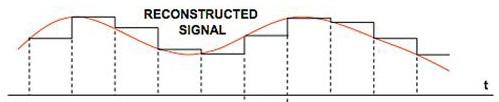 graphique numérique vers analogique